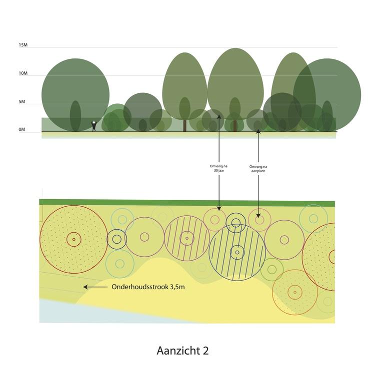 Beplantingsplan volgens de integrale Beplantings Methode Ruyten (IBR)