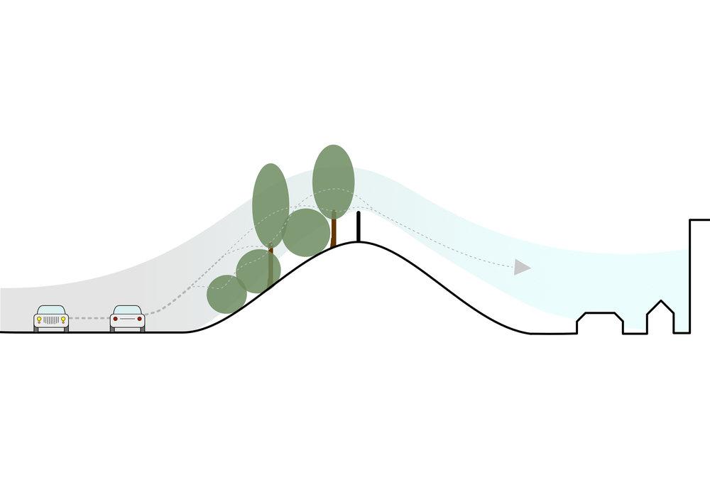 Bij een meer open groene inrichting (IBR) waait de vervuilde lucht   door   het groen en wordt fijnstof wél afgevangen