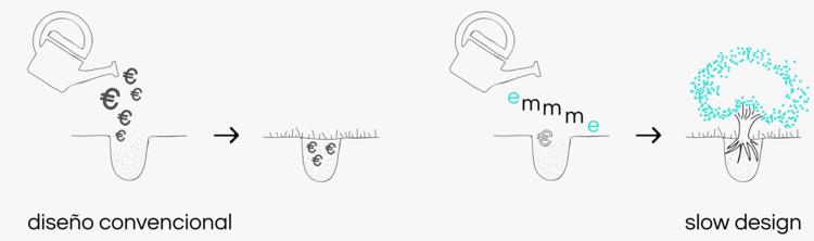 emmme-filosofía-slowdesign-05puntojustogastoutil.png
