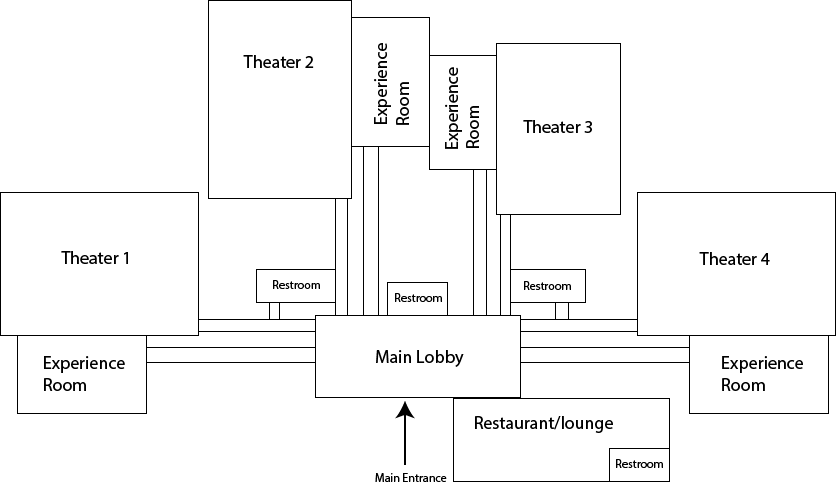 Our diagram of how a main lobby could serve 4 theaters with slow-change hallways connecting each.