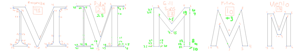 In order to understand how to morph from one letter form to another, I had to deconstruct the vector points of each letter, modify the number of points to smoothly transition form one to another.