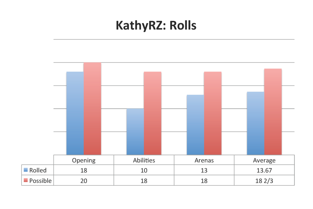 KathyRZ: Rolls