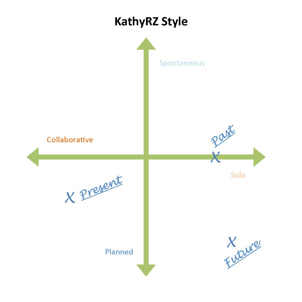 KathyRZ: Style