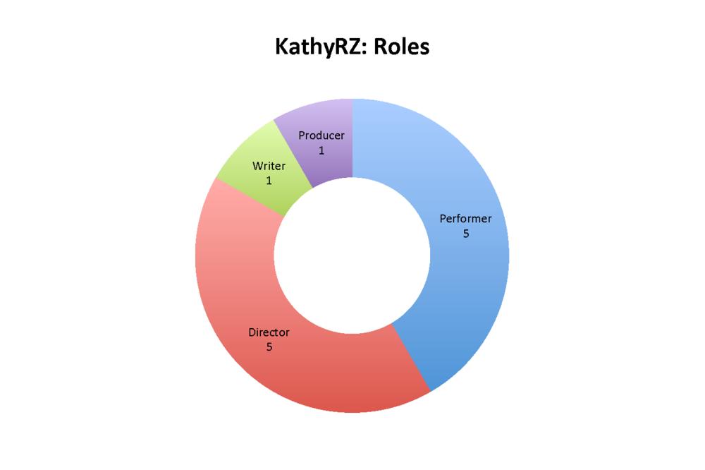 KathyRZ: Roles