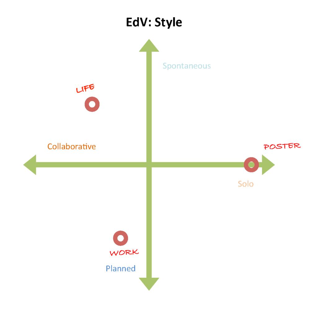 EdV: Style