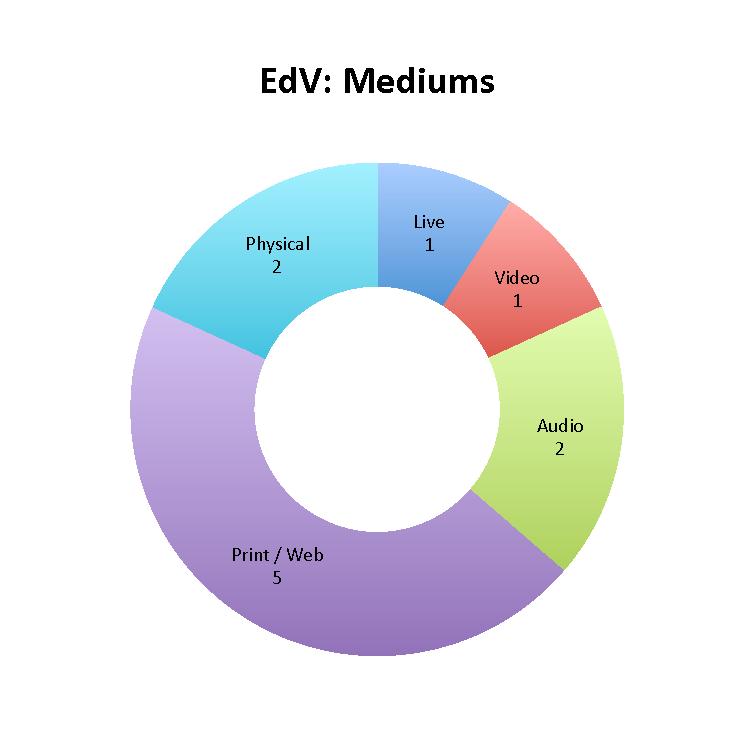 EdV: Mediums