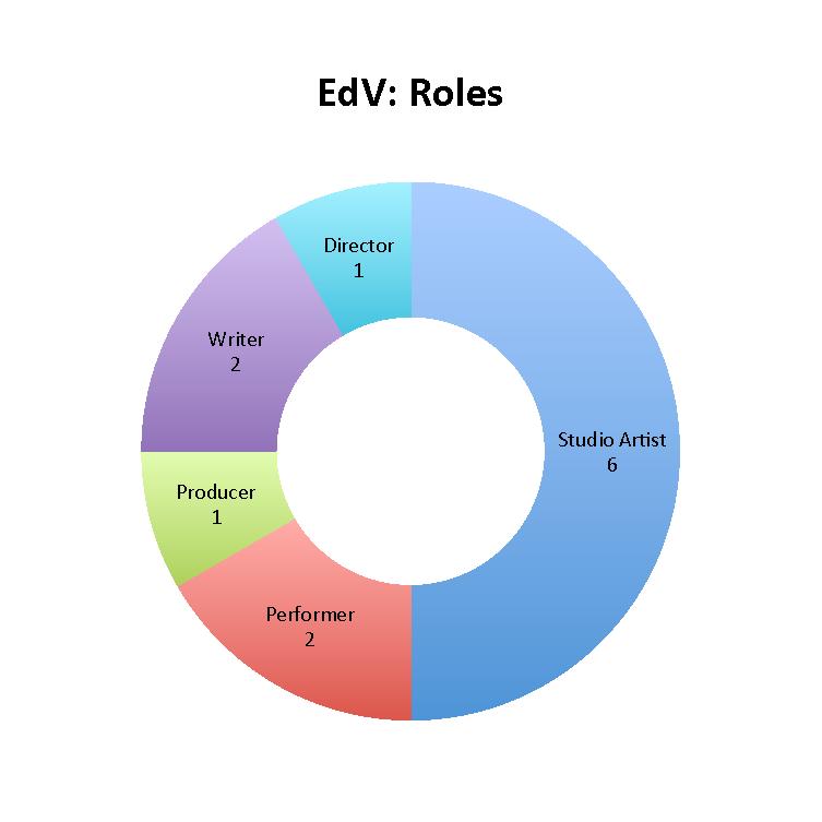 EdV: Roles