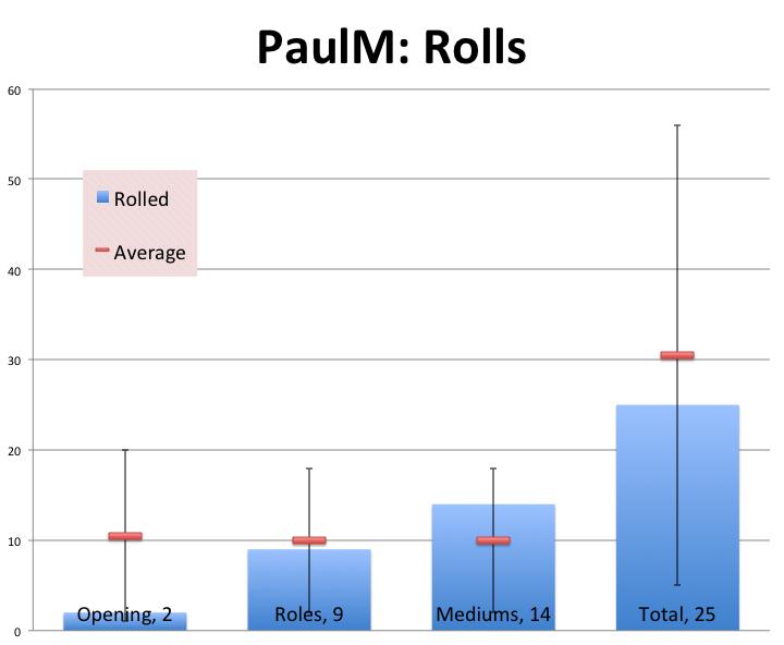 PaulM: Rolls