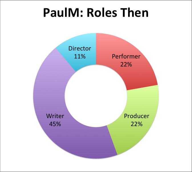 PaulM: Roles Then