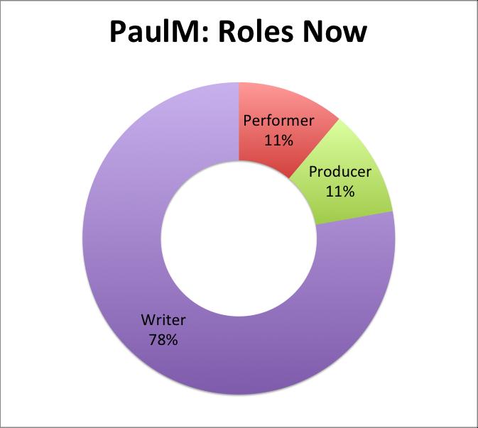 PaulM: Roles Now