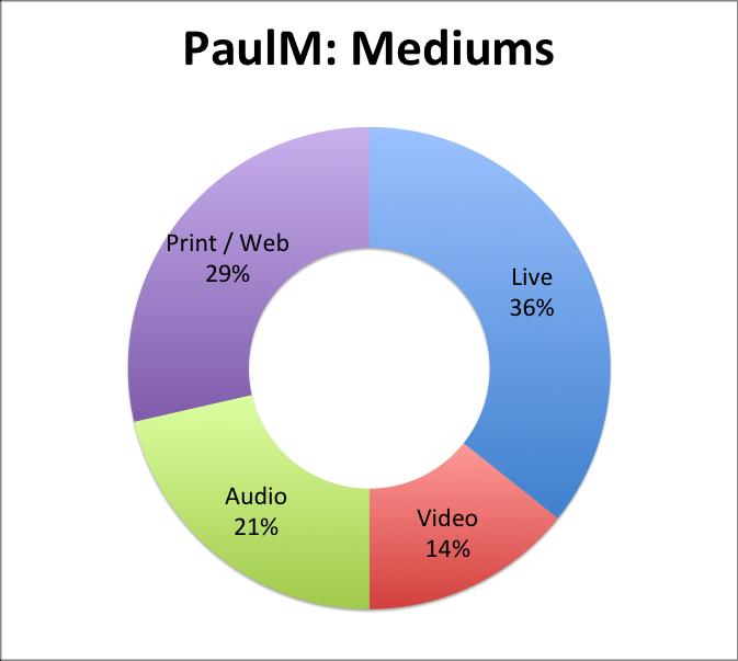 PaulM: Mediums