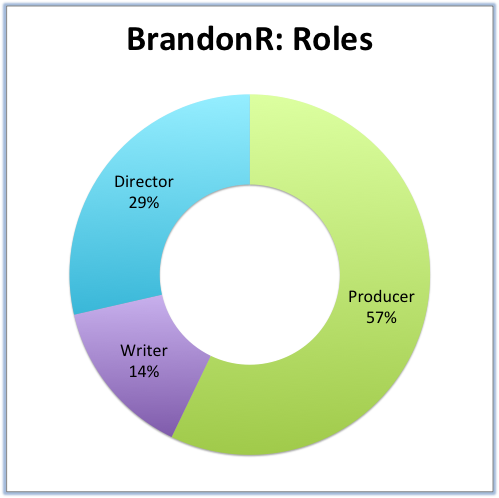 BrandonR- Roles.png