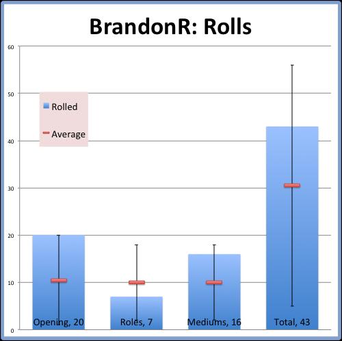 BrandonR- Rolls.png