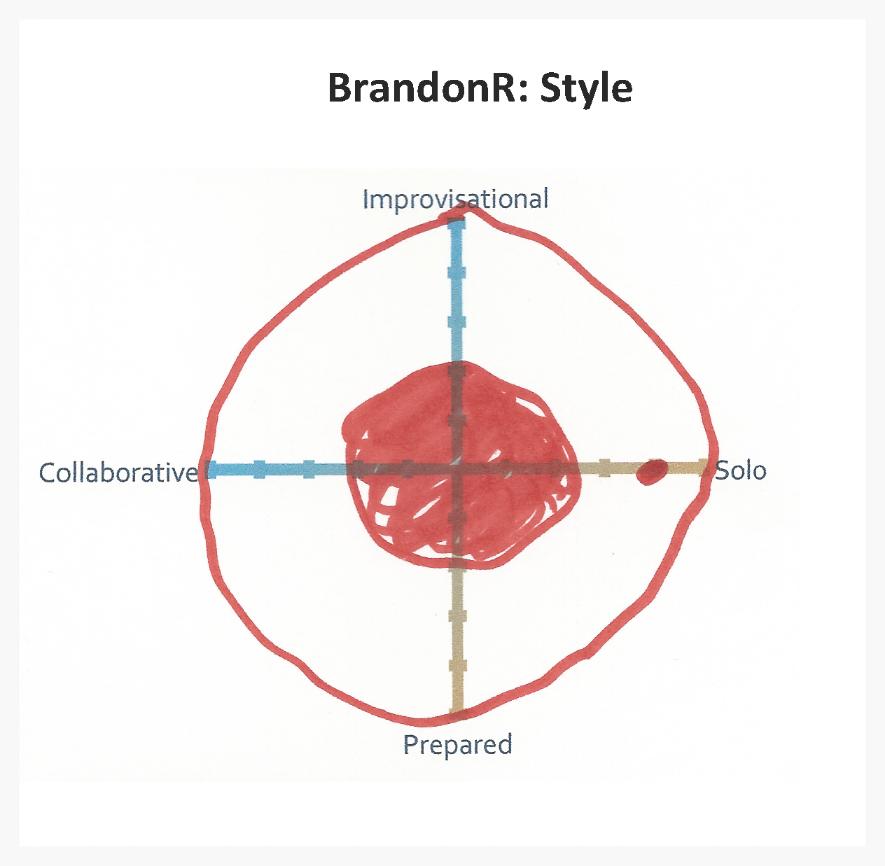 BrandonR - Style.png