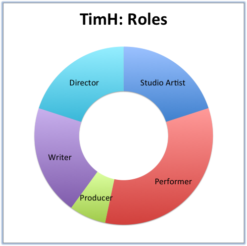TimH: Roles