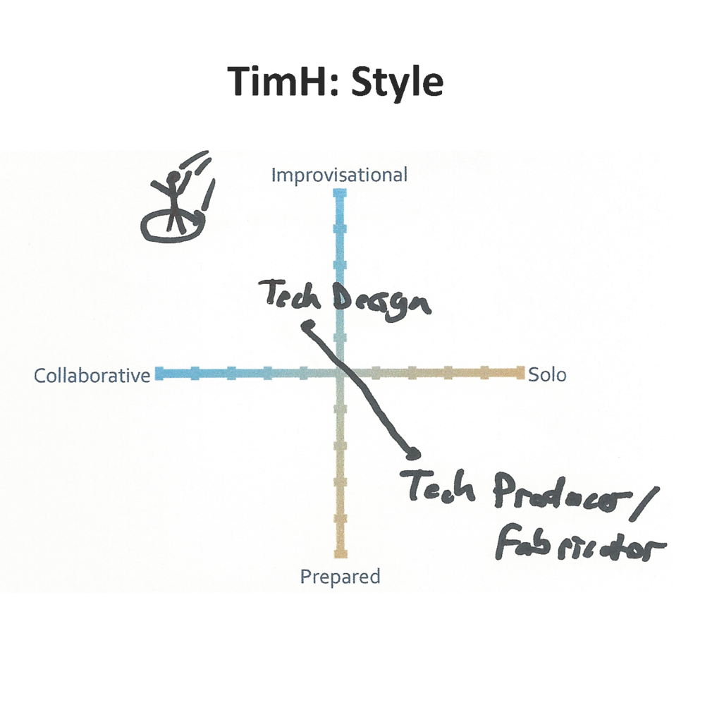 TimH: Style