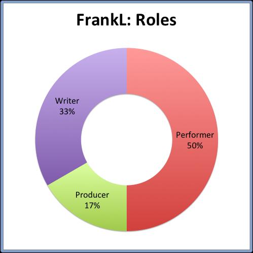 FrankL- Roles.png