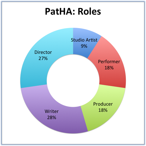 PatHA: Roles