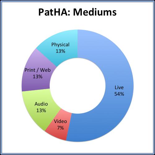 PatHA: Mediums