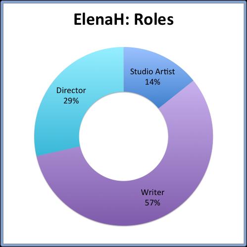ElenaH: Roles