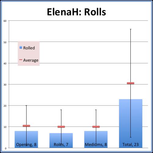 ElenaH: Rolls