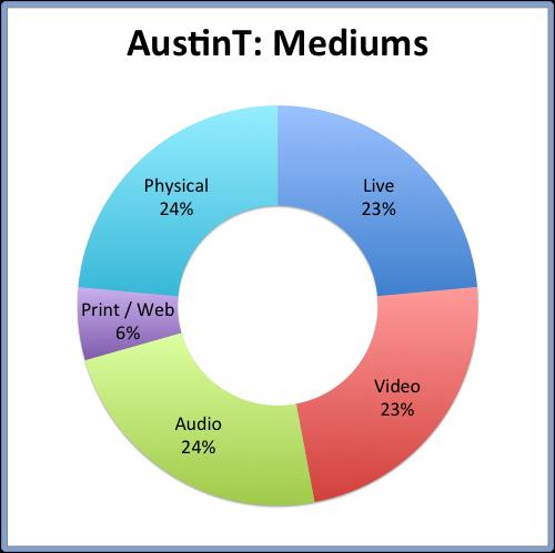 AustinT: Mediums