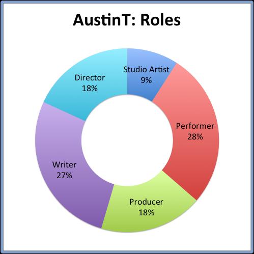 AustinT: Roles