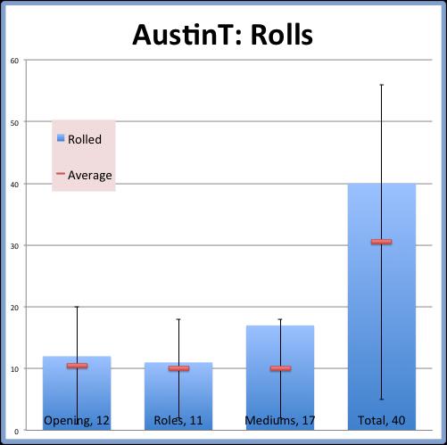 AustinT: Rolls