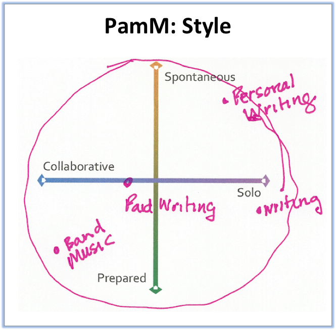 PamM: Style