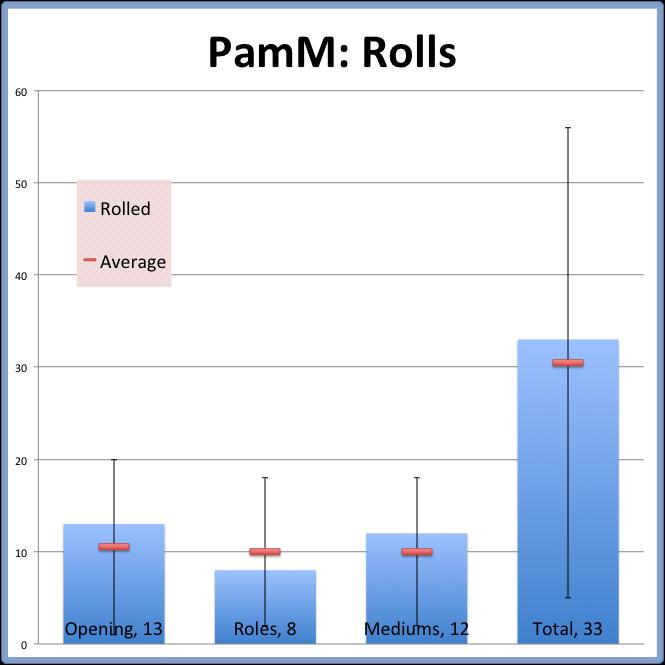 PamM: Rolls