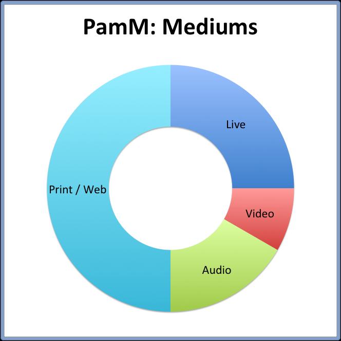 PamM: Mediums