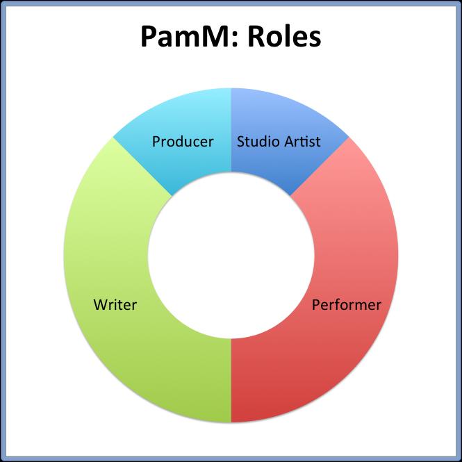 PamM: Roles