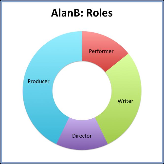 AlanB- Roles.png