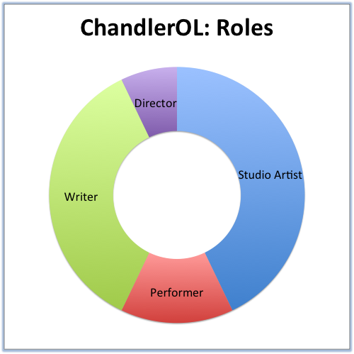ChandlerOL- Roles.png