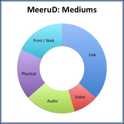 MeeruD- Mediums.png
