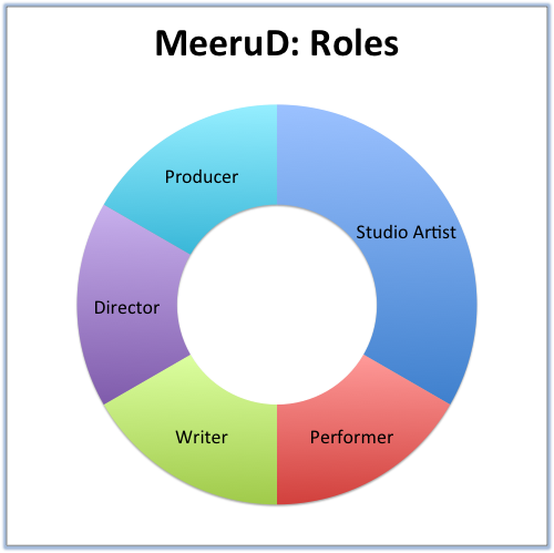MeeruD- Roles.png