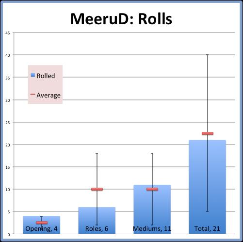 MeeruD- Rolls.png