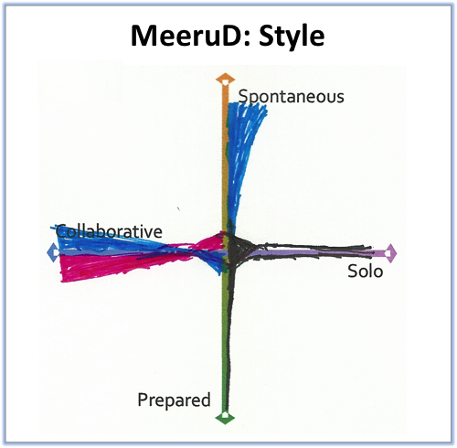 MeeruD- Style.png