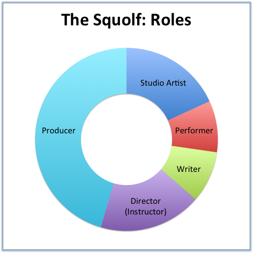 The Squolf- Roles.png
