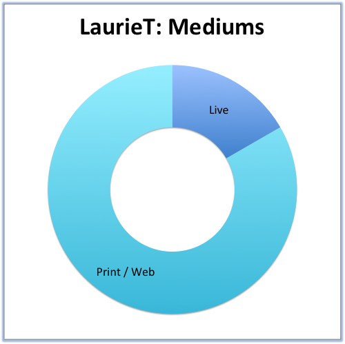LaurieT- Mediums.png