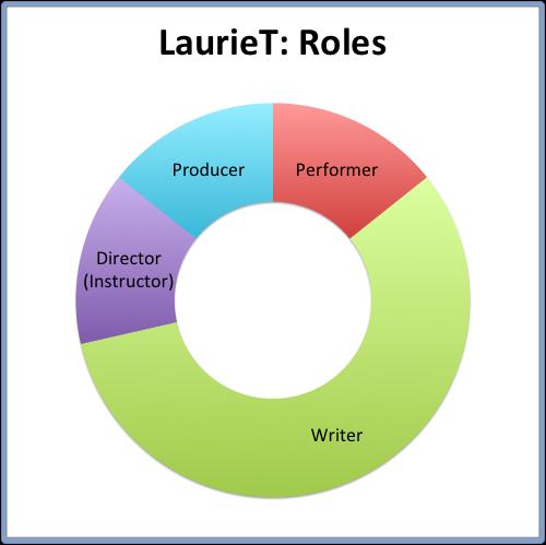 LaurieT- Roles.png