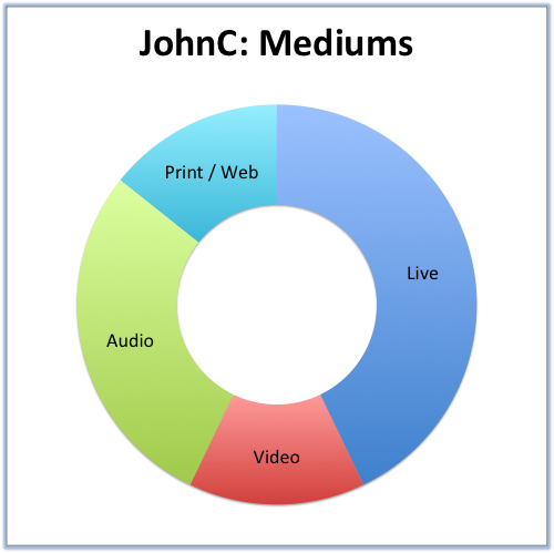 JohnC- Mediums.png