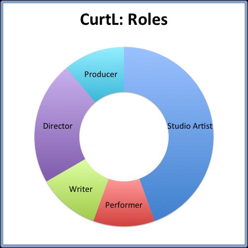 CurtL- Roles.png