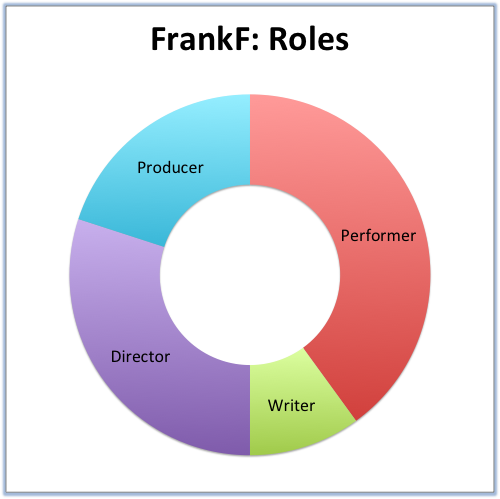 FrankF- Roles.png