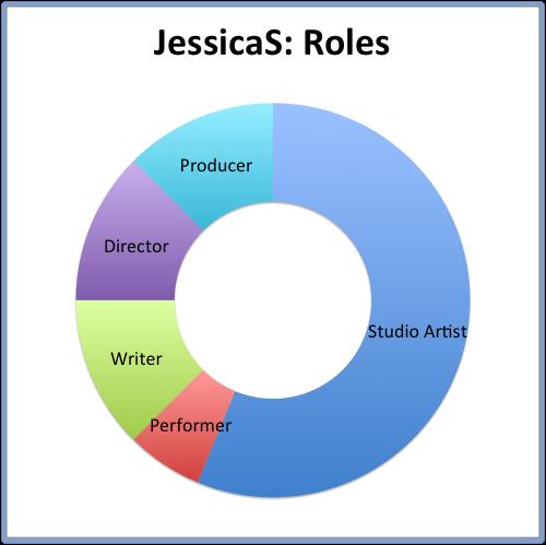 JessicaS- Roles.png