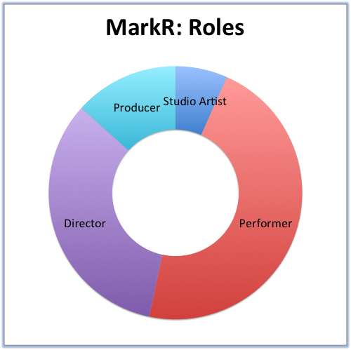 MarkR- Roles.png
