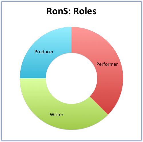 RonS- Roles.png