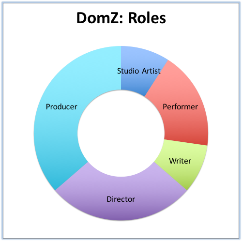 DomZ- Roles.png