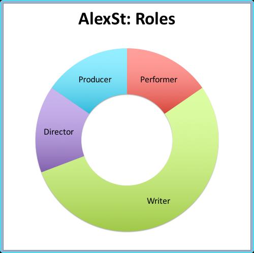 AlexSt- Roles.png