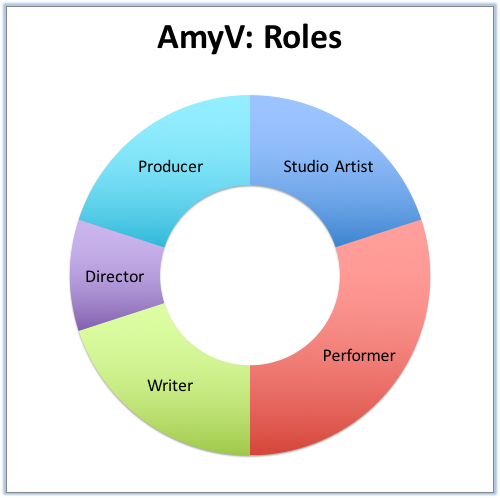 AmyV- Roles.png